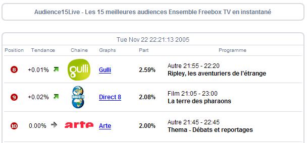 http://xor59.free.fr/audiences_d8-22-11-2005-3.png