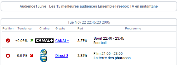 http://xor59.free.fr/audiences_d8-22-11-2005-4.png